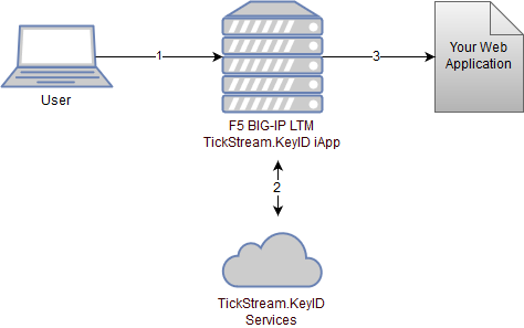 F5 BIG-IP LTM v2 0 - Intensity Analytics Documentation